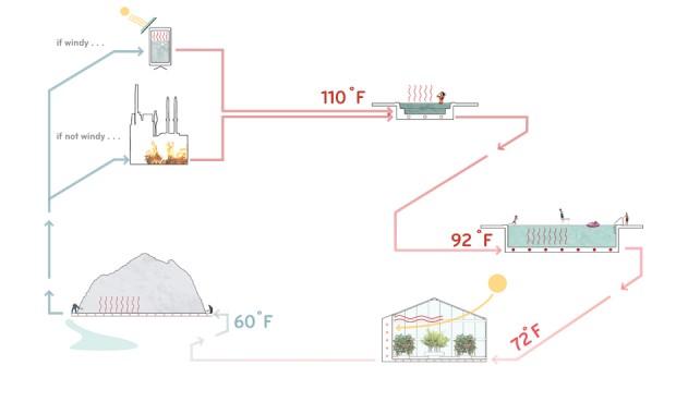 Stoss_minn_botanics1_systemdiagram-620×380