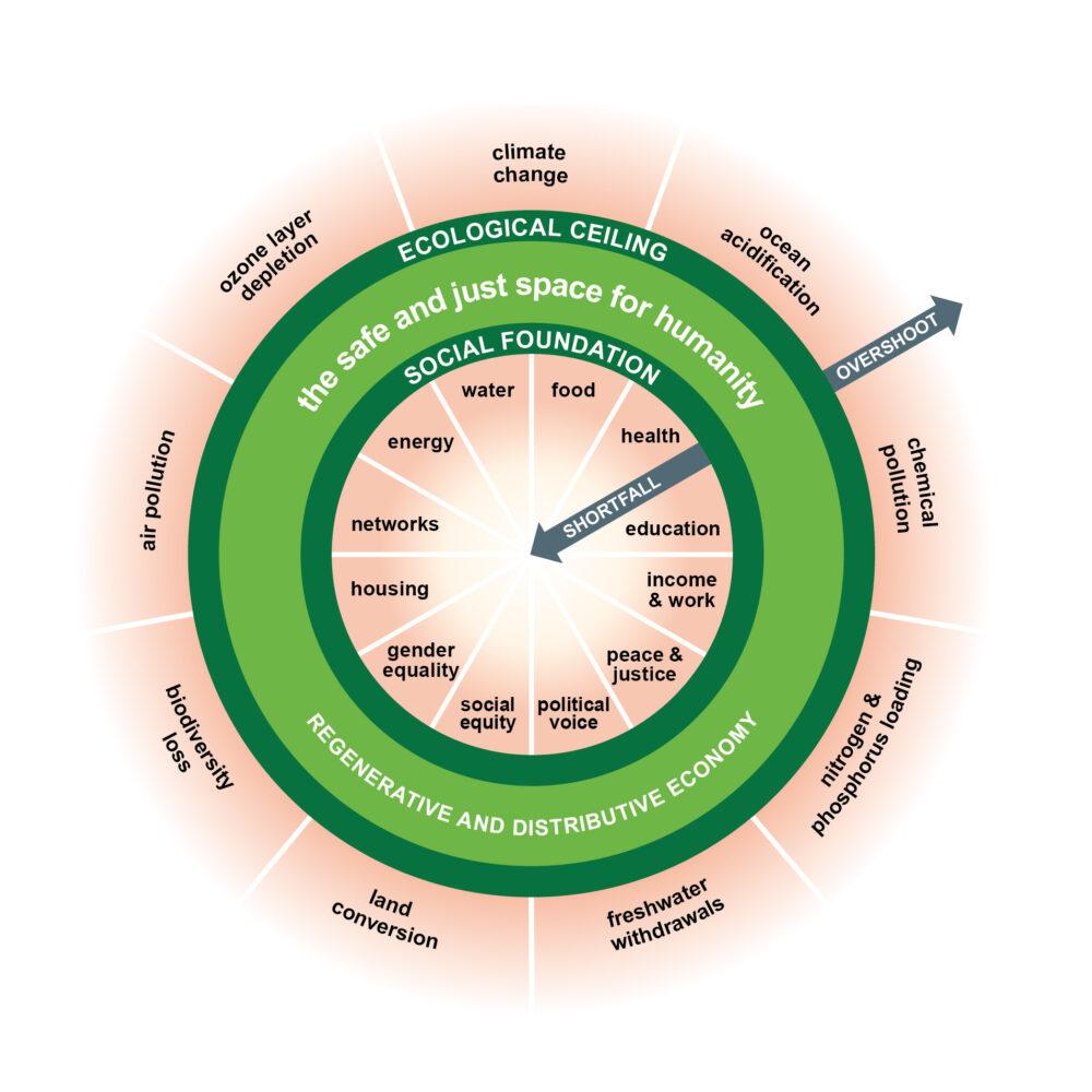 Doughnut_economic_model
